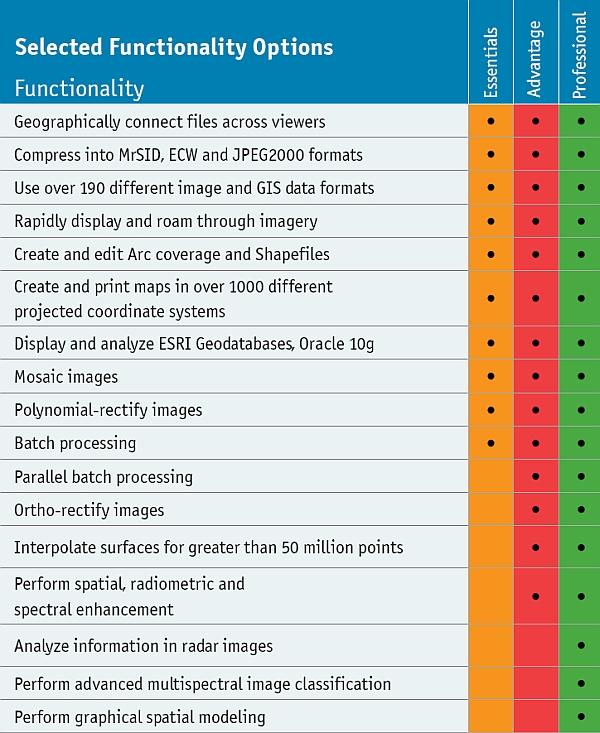 Porovnání funkcí v jednotlivých verzích programu ERDAS IMAGINE 2011 (převzato z brožury ERDASu)
