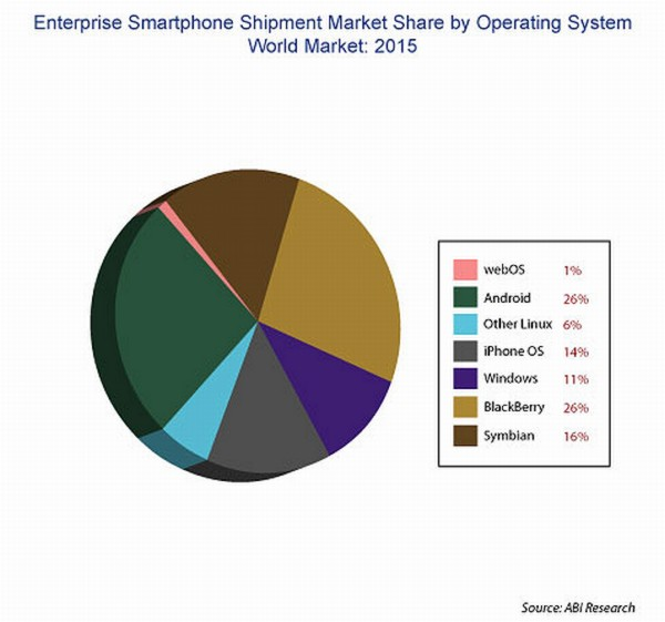 abi-research-market-share-smart-phones-in-2015