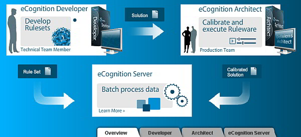 ecognition-overview