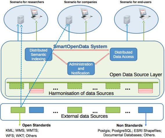 geobusiness-magazine-smartopendata-schema