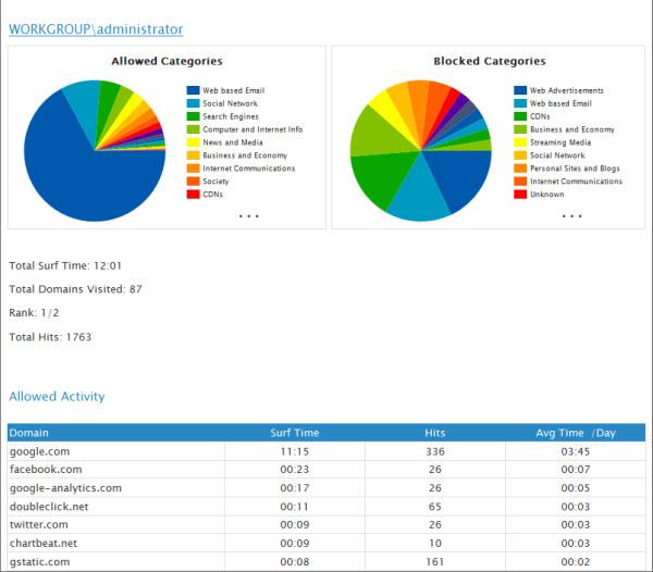 GFI WebMonitor v praxi - zpráva o využívá firemního připojení k internetu včetně detailů