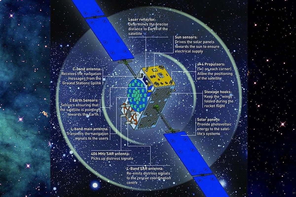 Součásti satelitu Galileo / vizualizace ESA